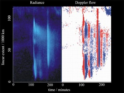 A cross-section of the solar atmosphere as observed by SUMER on SOHO