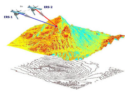 Radar interferometry to produce Digital Elevation Models