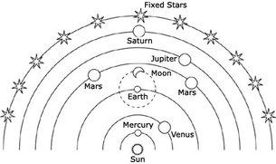 Nicolaus Copernicus Theory