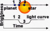 The planet passes in front of the parent star