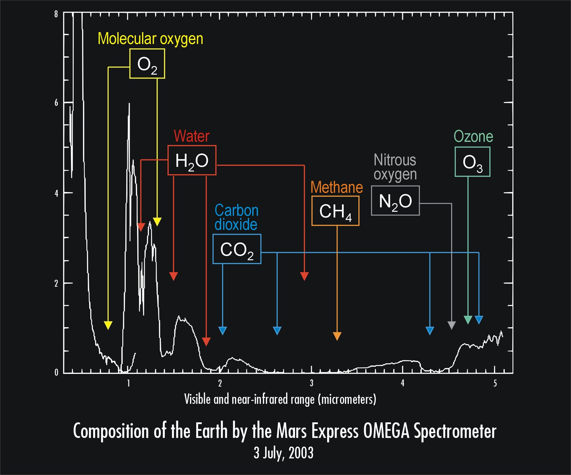 Mars Express records the composition of the Earth's atmosphere and oceans