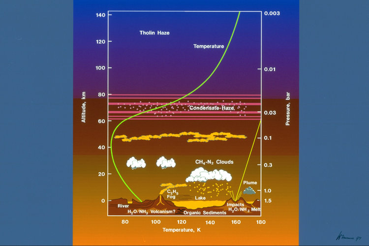Titan's atmosphere profile
