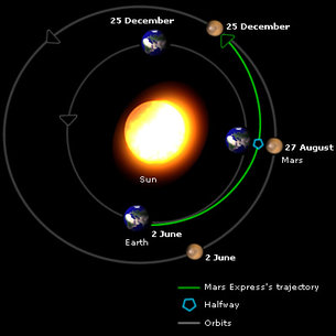 Shortest distance between Earth and Mars