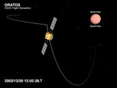 ESA's Mars Express from equatorial to polar orbit on 30 December