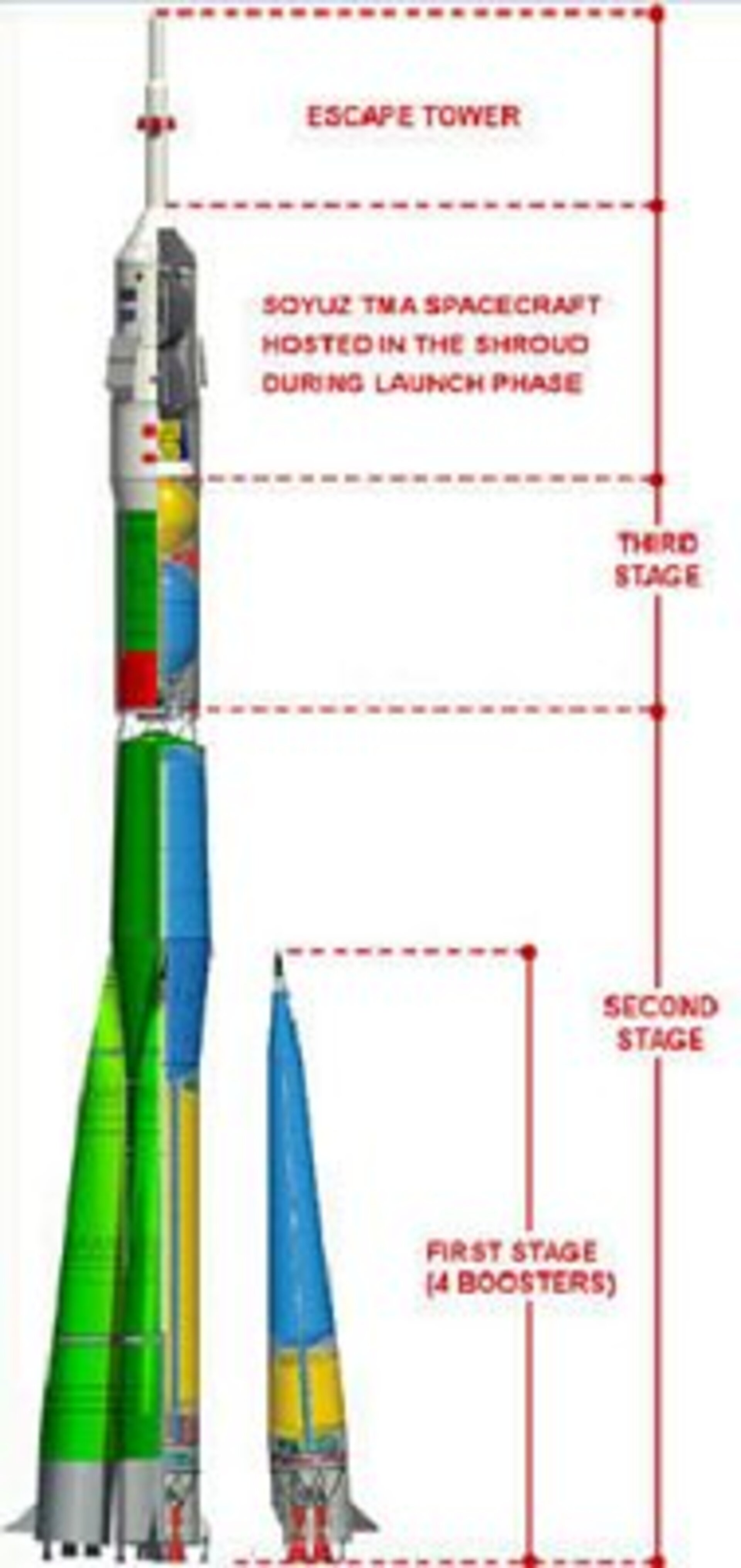 The three-stage Soyuz launcher