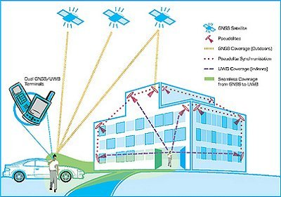 In-building positioning system