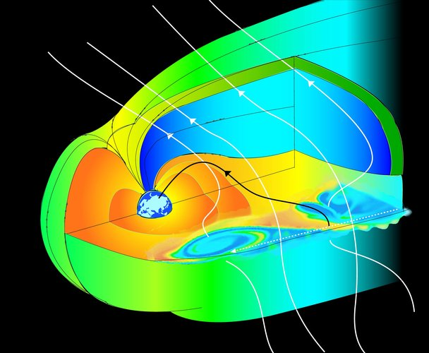 Three-dimensional cut-away view of Earth's magnetosphere