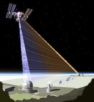 Distribution of pairs of entangled photons using the International Space Station