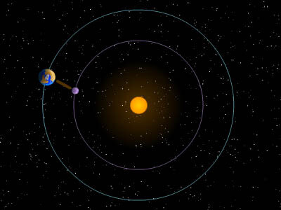 L1 lies between Earth and the Sun