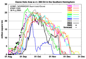 Annual ozone holes compared by area and duration