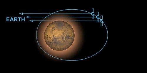 MaRS uses radio signals to probe the ionosphere and atmosphere