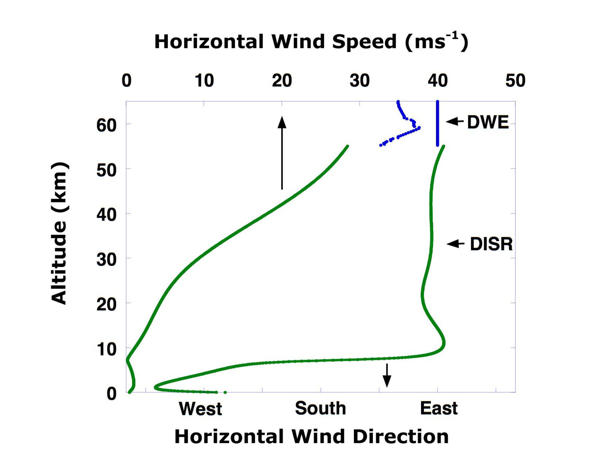 Wind speed and direction from DWE and DISR