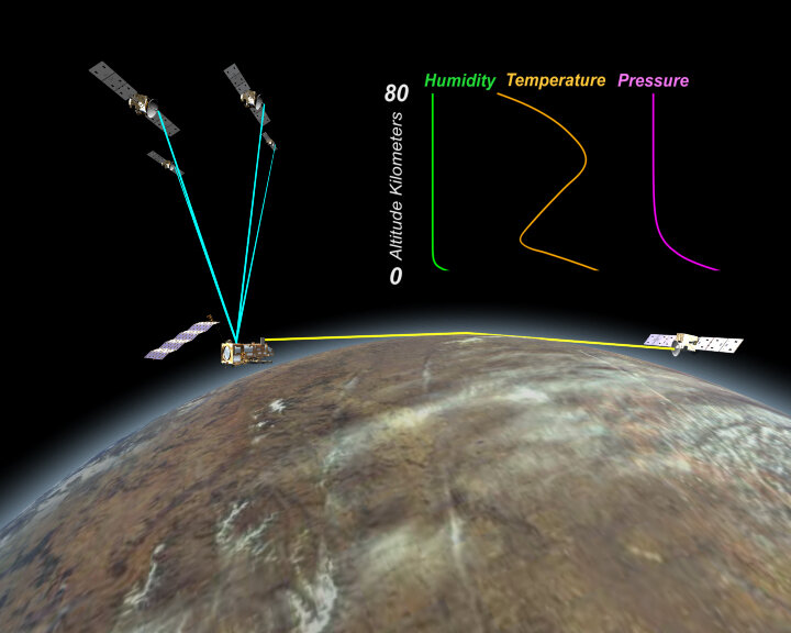 GRAS uses radio occultation to measure vertical profiles of atmospheric temperature and humidity