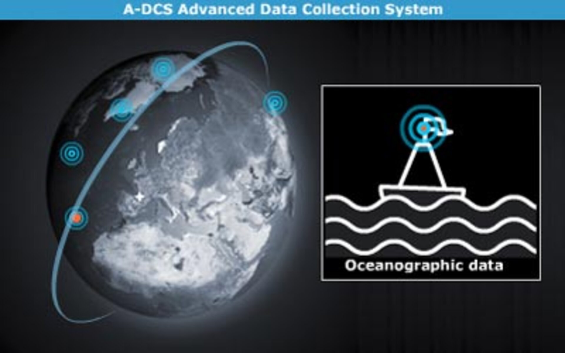 A-DCS Advanced Data Collection System