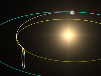 Venus Express' trajectory to Venus