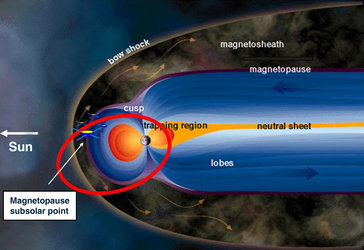 Sketch of the Earth magnetosphere