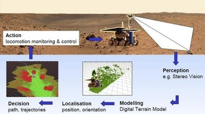 Exomars autonomous decision making