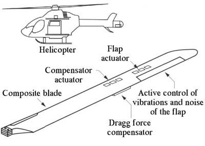Piezo control on helicopter wing