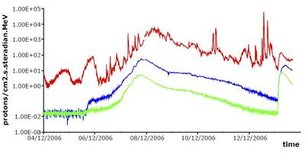 Proton flux reported by SEISOP