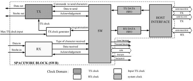 SpW-AMBA / Microelectronics / ...