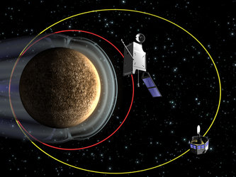 BepiColombo's planetary and magnetospheric orbiters at Mercury