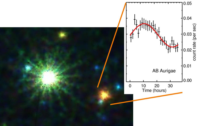 Combined view of AB Aurigae and its light curve