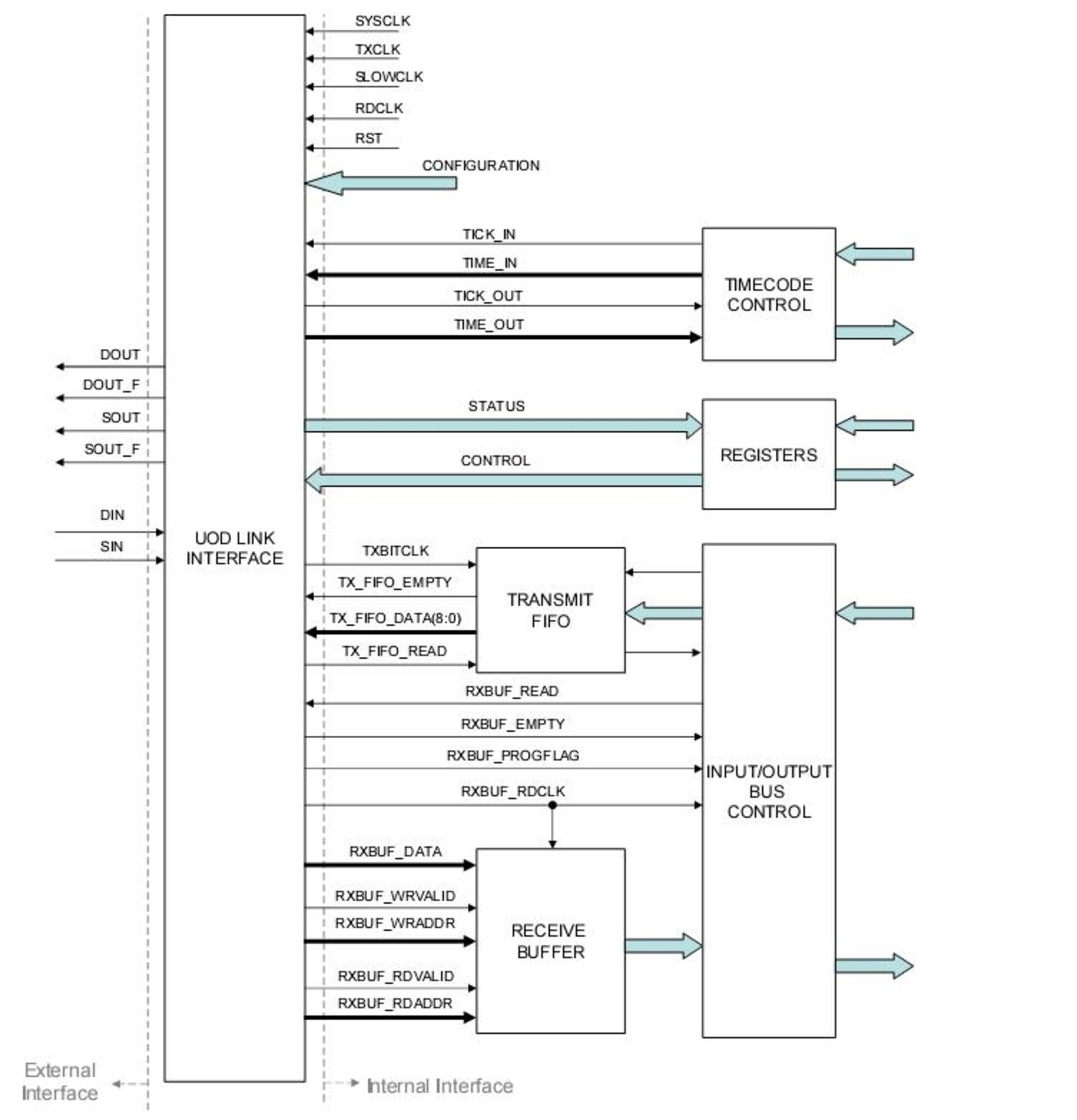 Sample user system utilizing the SpaceWire-b CODEC
