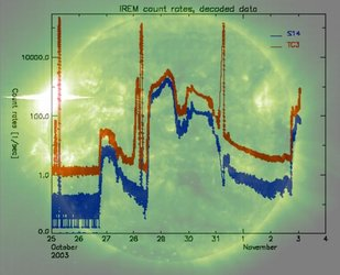 SEISOP: Tracking space weather data