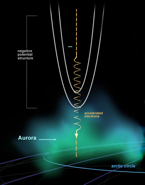 Spiralling-down electrons create auroras