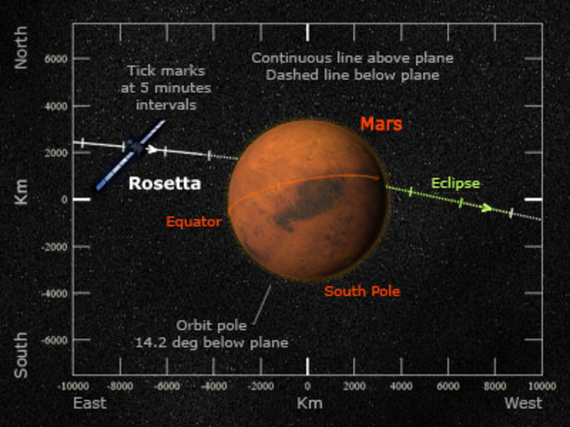View from Earth: Rosetta passing Mars