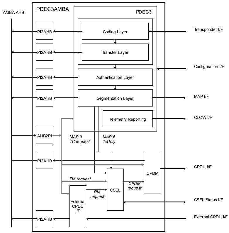Architecture Diagram of the PDEC IP core