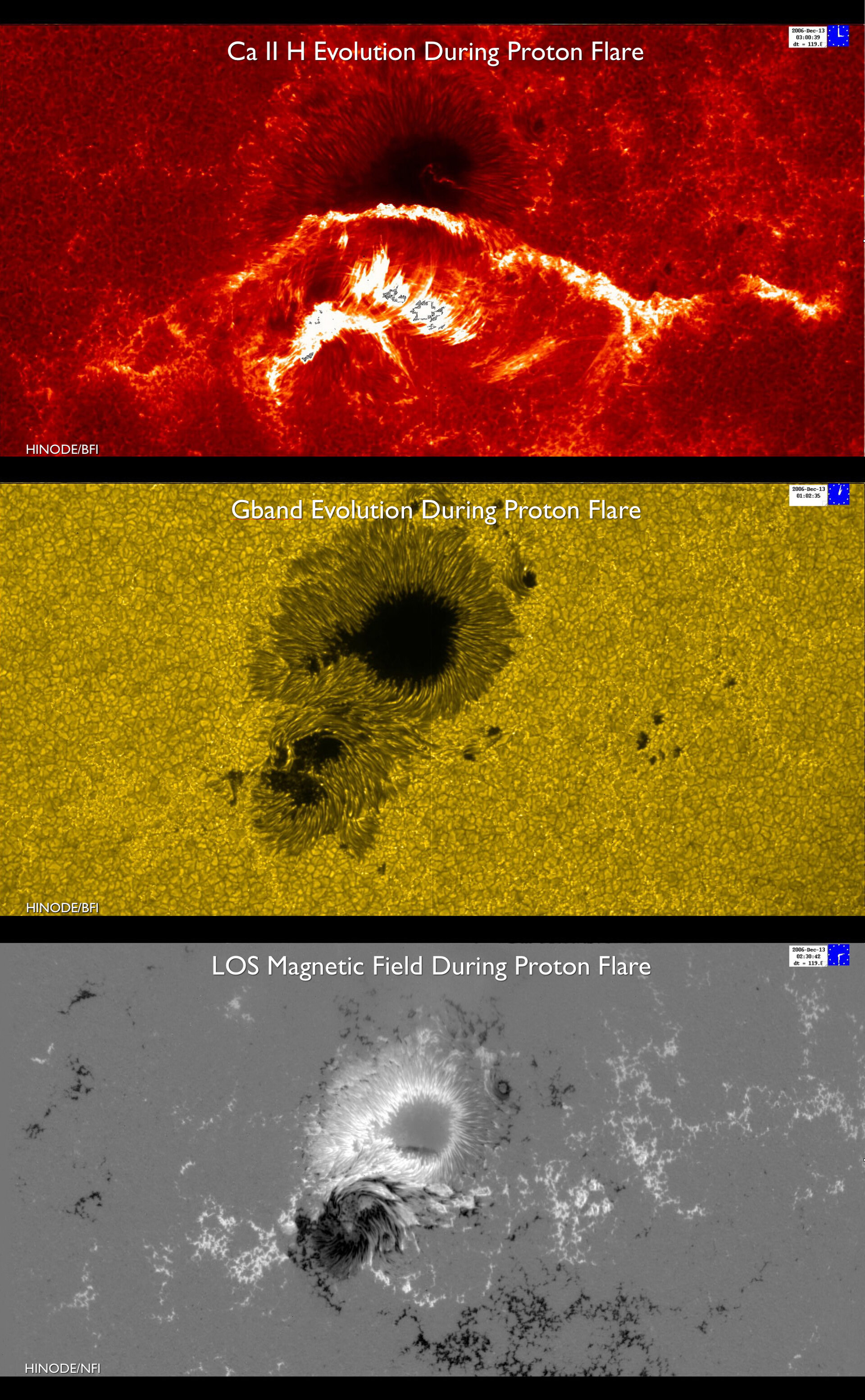 Colliding sunspots cause solar flare