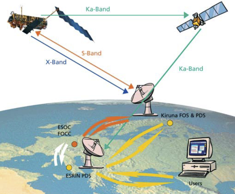 Envisat-Artemis communications