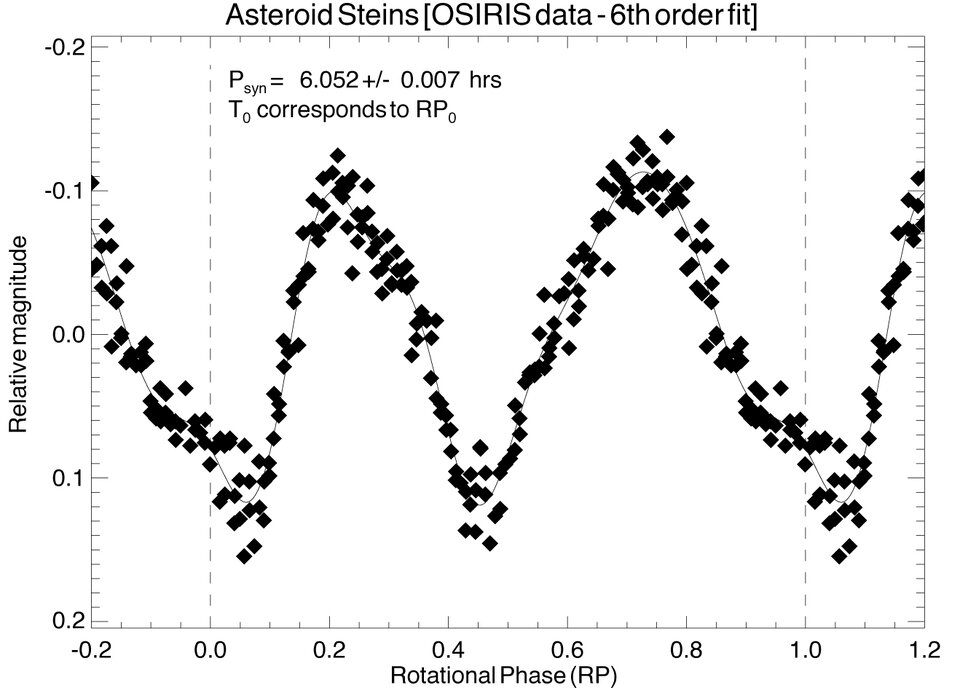 Light curve of the asteroid Steins