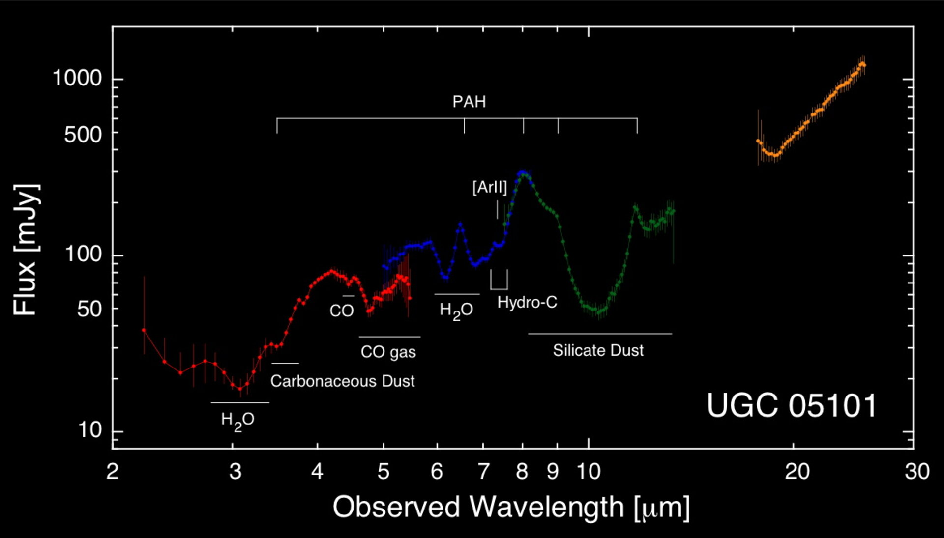 Molecular gas around the central region of the galaxy UGC05101