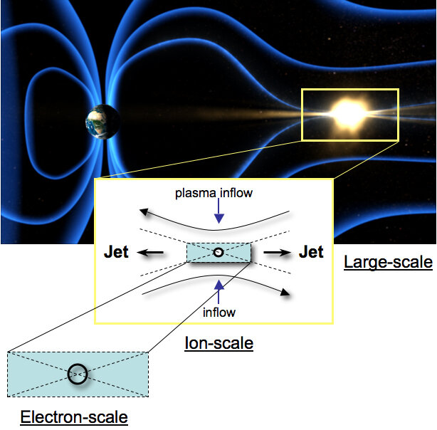 The scales of magnetic reconnection