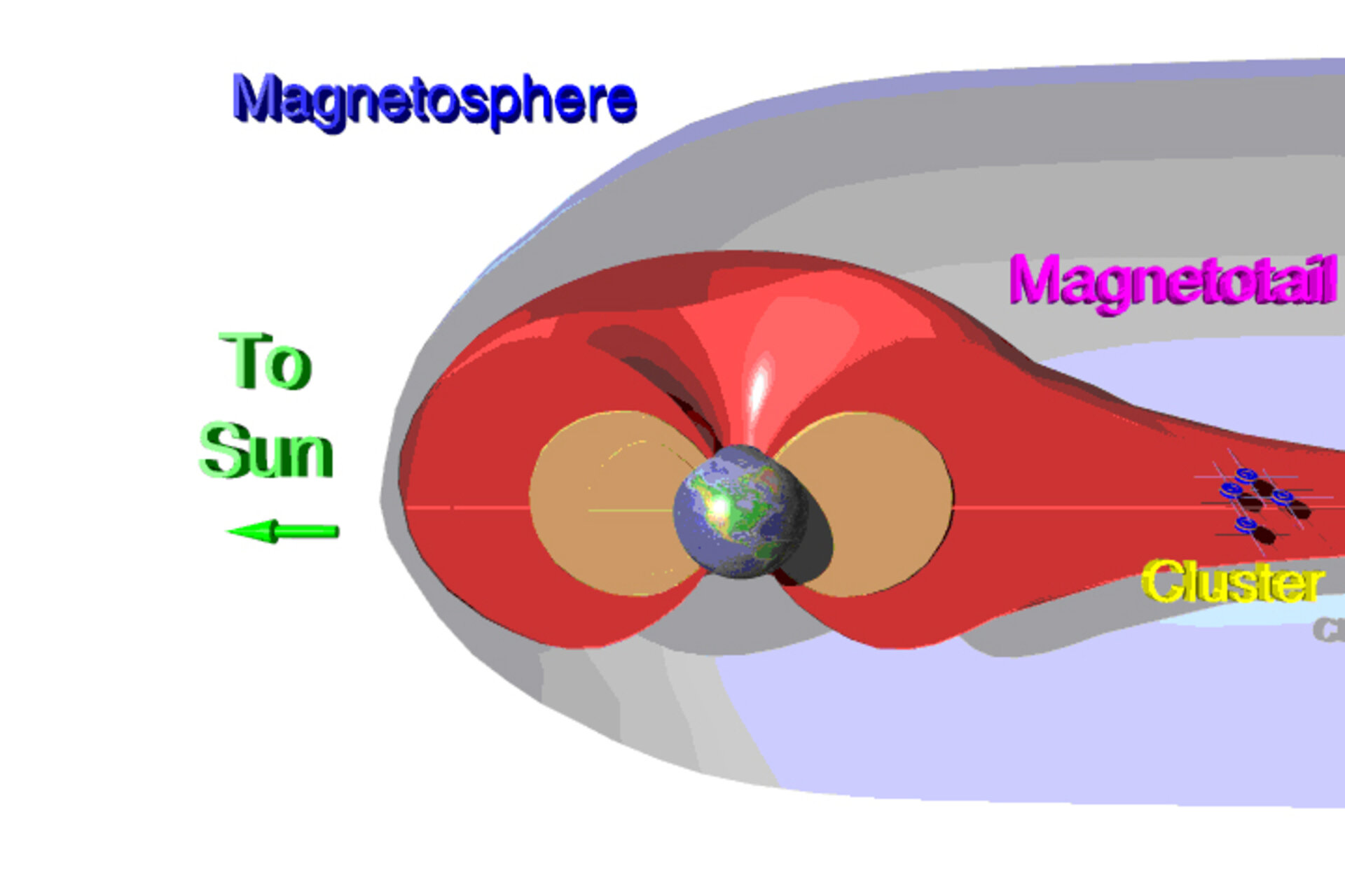 Interaction between the Sun and the Earth's magnetic field.