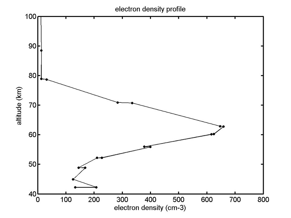 Graph of electron density in Titan's atmosphere
