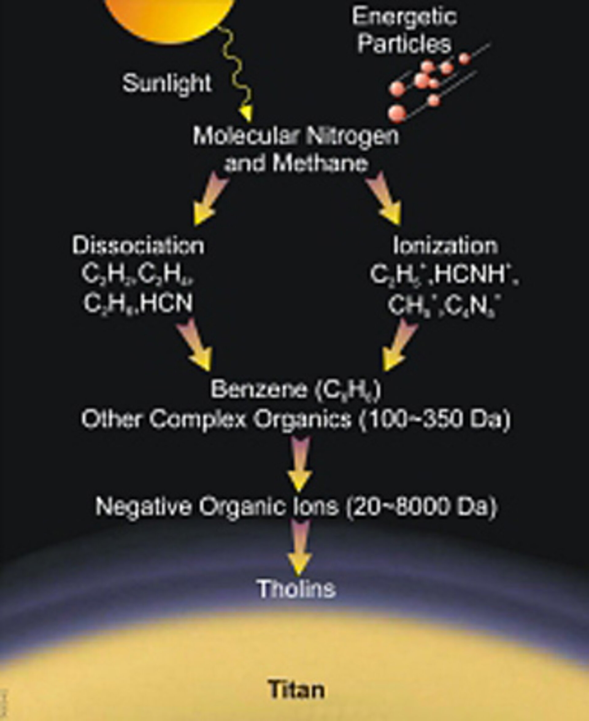 Tholin formation in Titan's upper atmosphere