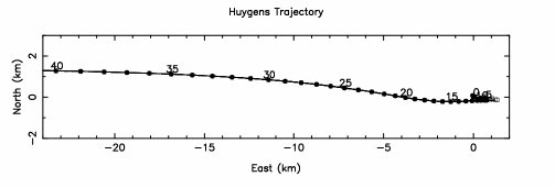 Trajectory of Huygens starting at 40 kilometres altitude