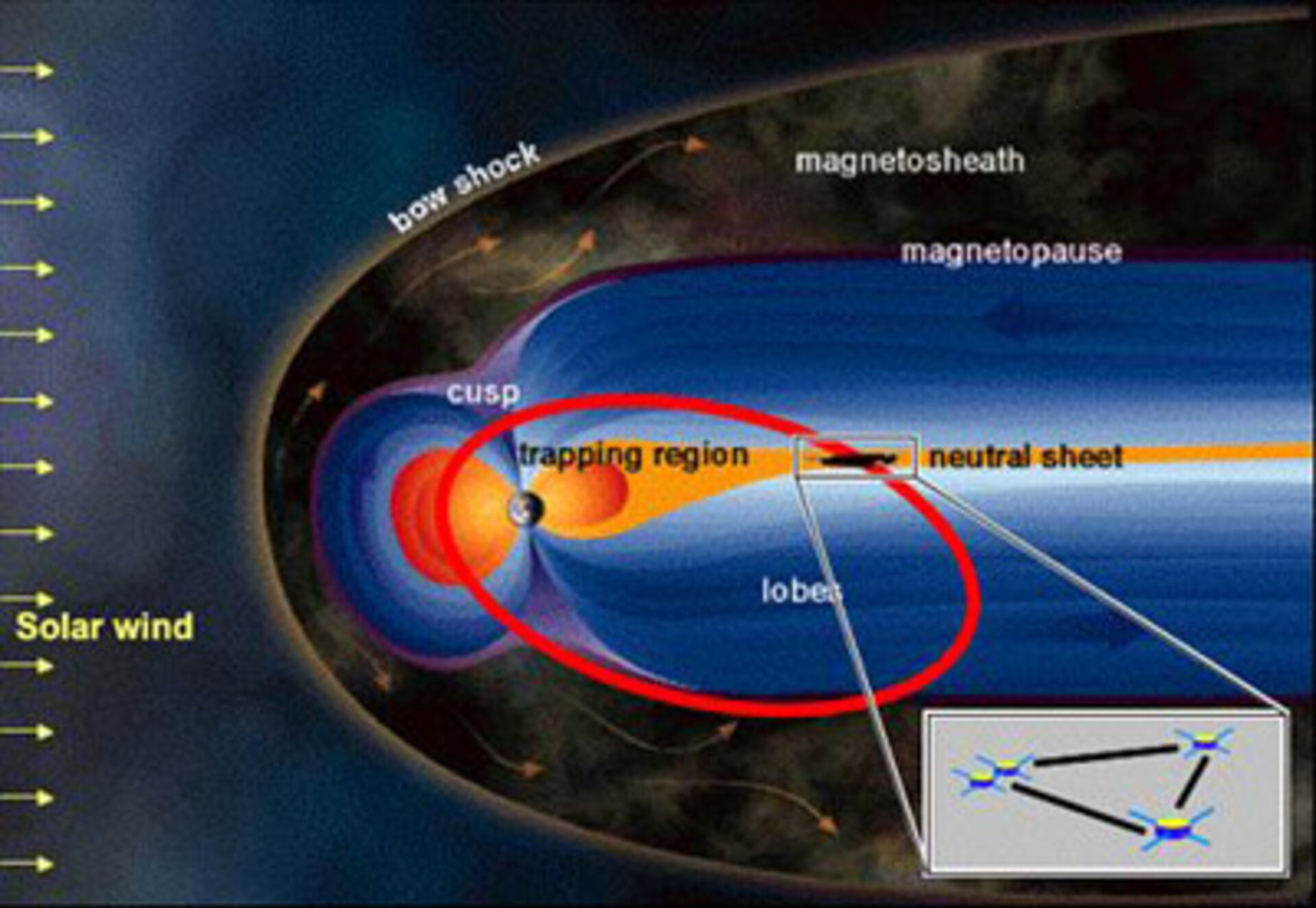 Cluster's new orientation in the magnetosphere's 'neutral sheet'