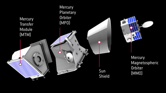 The composite ESA/JAXA BepiColombo spacecraft comprises the Mercury Transfer Module (MTM), the Mercury Planetary Orbit (MPO), a Sun Shield and the Mercury Magnetospheric Orbiter (MMO)