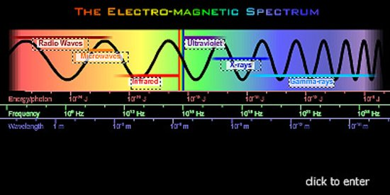 The Electromagnetic Spectrum Lessons Online Human