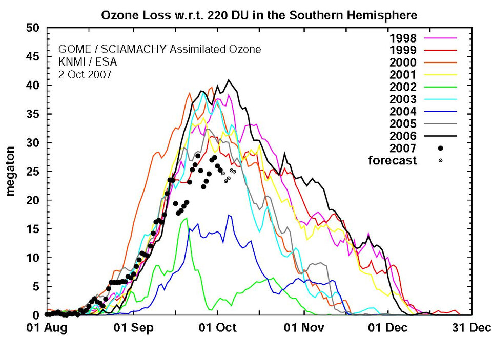 Ozone loss in the southern hemisphere