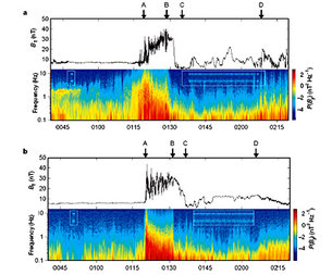 Magnetic field measurements at Venus