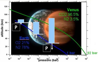 Vertical profiles of pressure on Earth and Venus