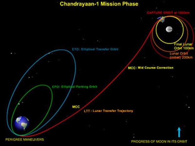 Chandrayaan 1 Successfully Launched Next Stop The Moon