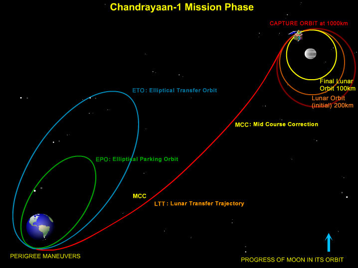 Chandrayaan-1 mission profile