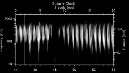 Saturn's elusive radio rotation