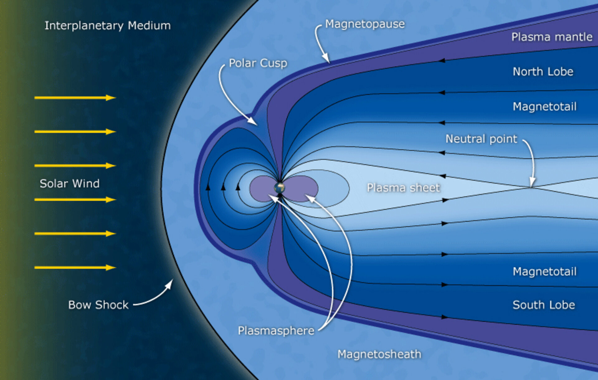 Schematic of Earth's night-side magnetosphere